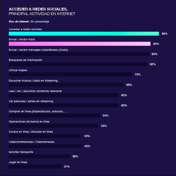 Actividades de los usuarios de internet en México